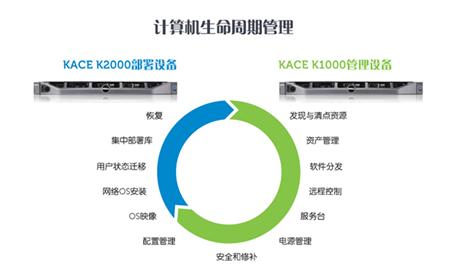 Dell Kace K2000测试报告