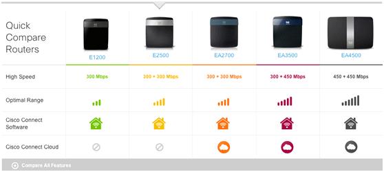 无线802.11n 2.4G与5G性能测试