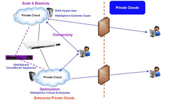 【技术维新 践行精彩】大数据与私有云